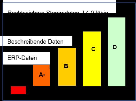 Digramm verschiedener Stammdatentypen